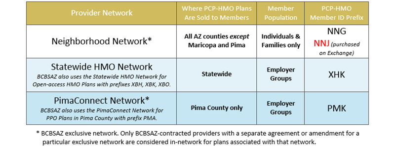 PCP Coordinated Care HMO Plans Table